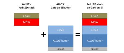 ALLOS and KAUST,nitride red LED on Silicon structure