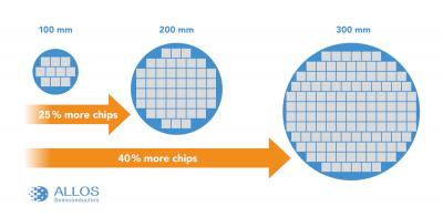 Scaling up from 100 mm to 300 mm silicon wafers (ALLOS Semi)