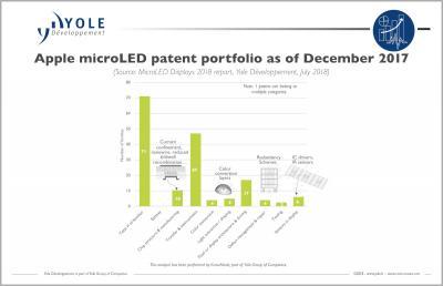 Apple's MicroLED patent portfolio (Dec 2017, Yole)