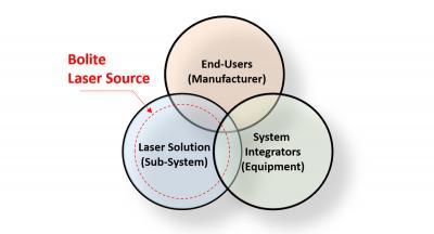 Bolite laser source industry position