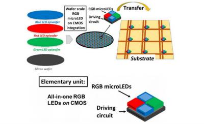 CEA Leti RGB Micro-LED CMOS fabrication transfer method image