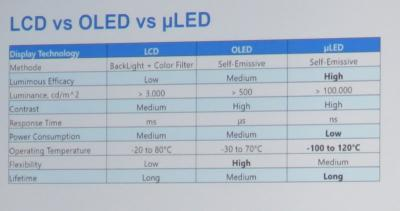 LCD vs OLED vs MicroLED comparison chart (Coherent)