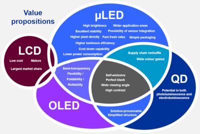 LCD, OLED, QLED and MicroLED value propositions chart (IDTechEx)