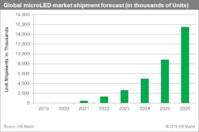 Microdisplay shipments forecast (2019-2026, IHS)
