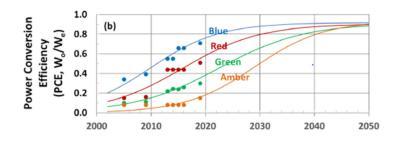 LED device efficiency (IQE) - DOE estimates and forecasts