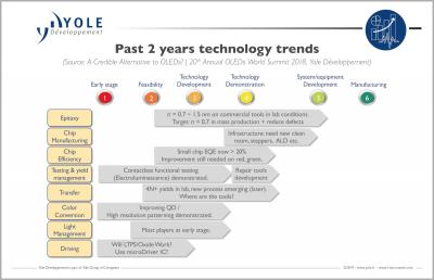 MicroLED 2 year technology trends (2018, Yole)