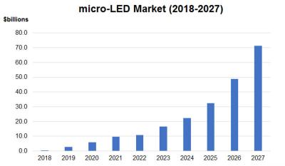 MicroLED display market forecast (2018-2027, n-Tech)