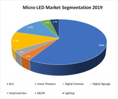 Micro-LED market segmentation (2019, n-Tech)