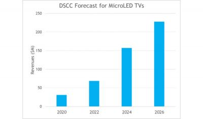 MicroLED TV revenue forecast (2020-2026, DSCC)