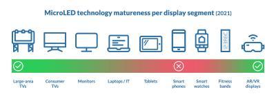 MicroLED display matureness per display segment (2021 infographics)