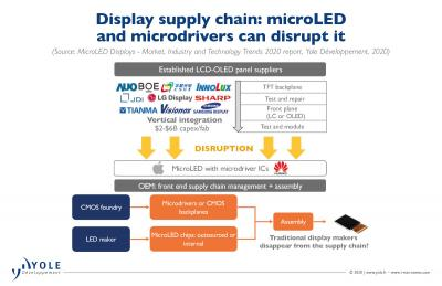 Display market disruption by microIC microLED displays (Yole)