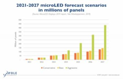MicroLED panel shipments forecast (2021-2027, Yole)