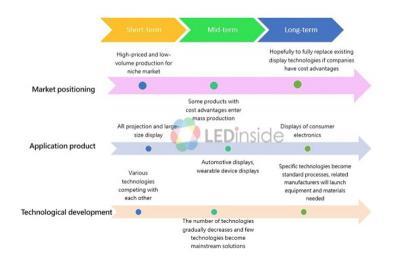 MicroLED roadmap (April 2018, LEDInside)