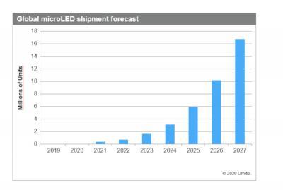 MicroLED display shipments forecast (2019-2027, Omdia)