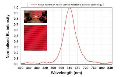 Porotech's native red GaN microLED performance chart