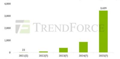 TV microLED chip revenues forecast (2021-2025, Trendforce)