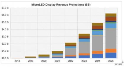 MicroLED display revenue forecast (2018-2025, UBI Research)