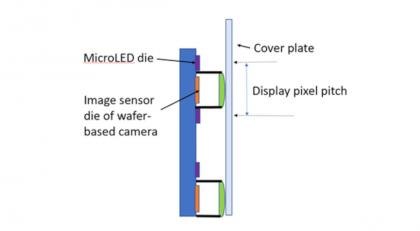 Under the microLED camera structure