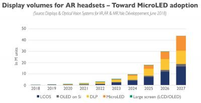 AR display forecasts (2018-2027, Yole Developpement)