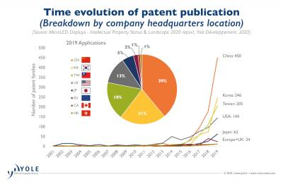 Patent publication timeline (2001-2019, Yole Developpement)