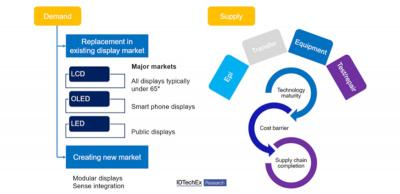 Demand and supply of MicroLED displays (IDTechEx, 2020)