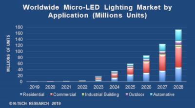 MicroLED lighting forecast (2019-2026, N-Tech)