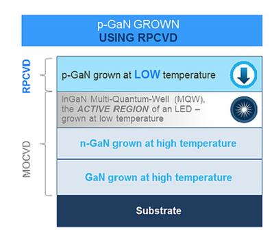 p-GaN LED growth using RPCVD (BluGlass)